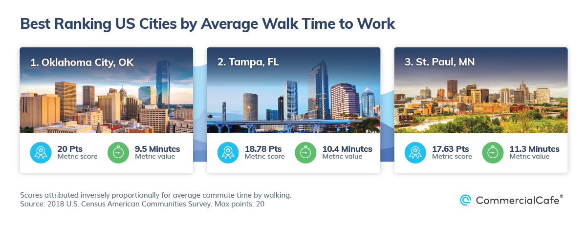 Best US Cities by Public Parks and Walkability Avg Walk Commute Time