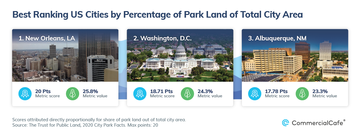 Best US Cities by Public Parks and Walkability Park Acres Per Total City Area