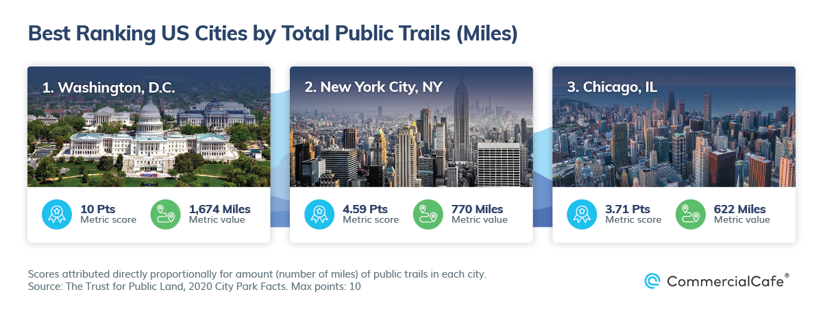 Best US Cities by Public Parks and Walkability Total Trails