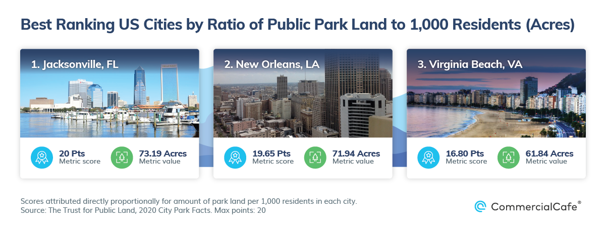 Best US Cities by Public Parks and Walkability Park Acres Per Thousand Residents