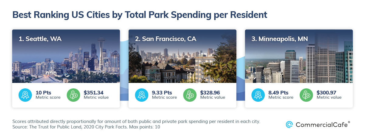 Best US Cities by Public Parks and Walkability Park Spending Per Resident