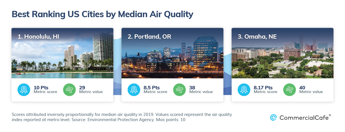 Best US Cities by Public Parks and Walkability Median Air Quality