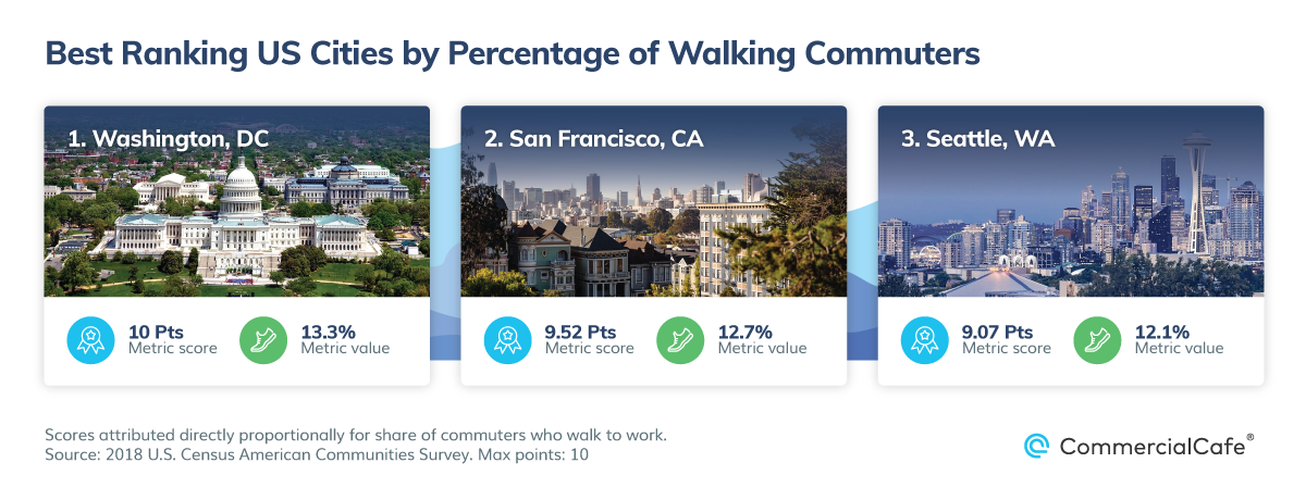 est US Cities by Public Parks and Walkability Percentage Walking Commuters