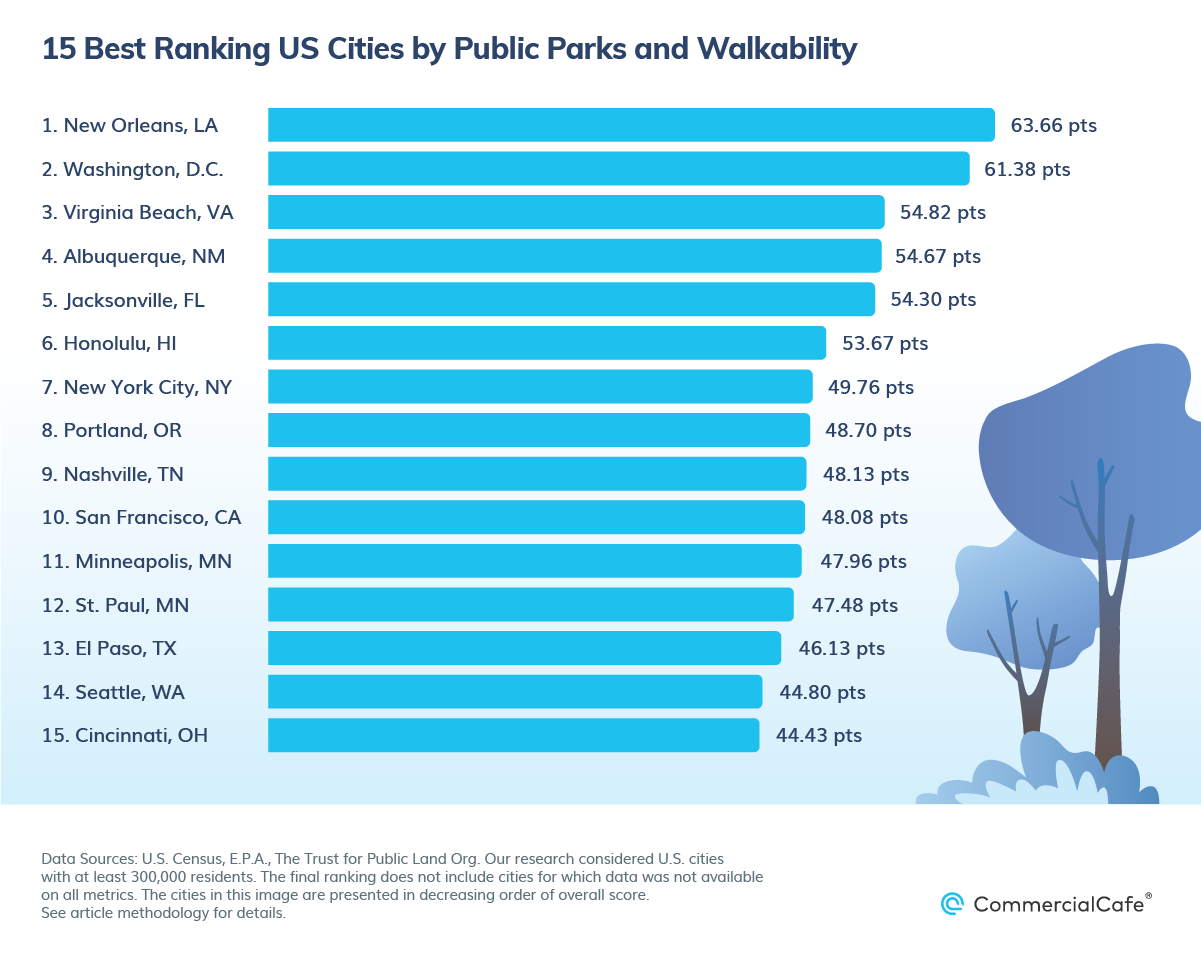 Top US Cities by Public Parks and Walkability