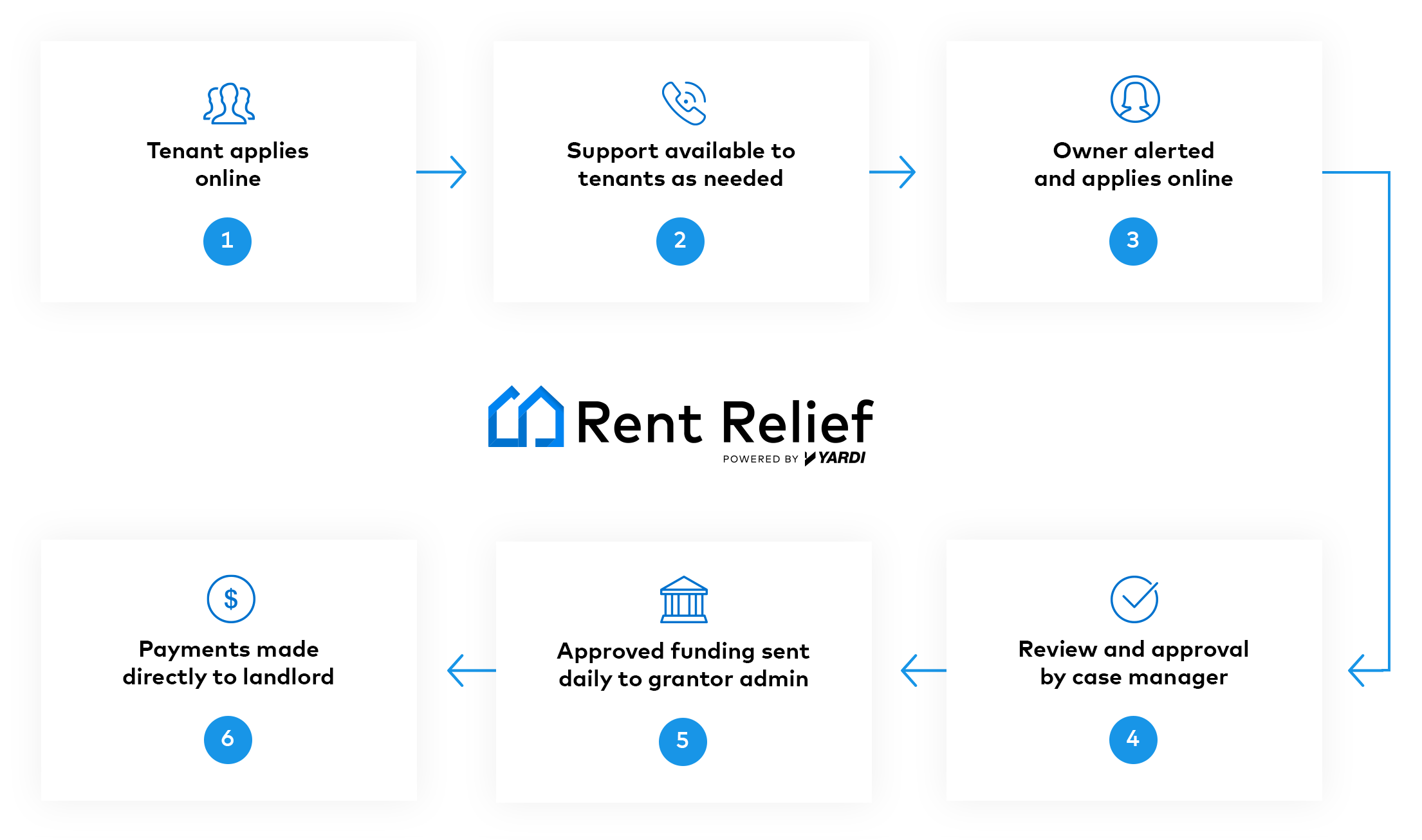 Emergency Rental Assistance Software How RentRelief Works