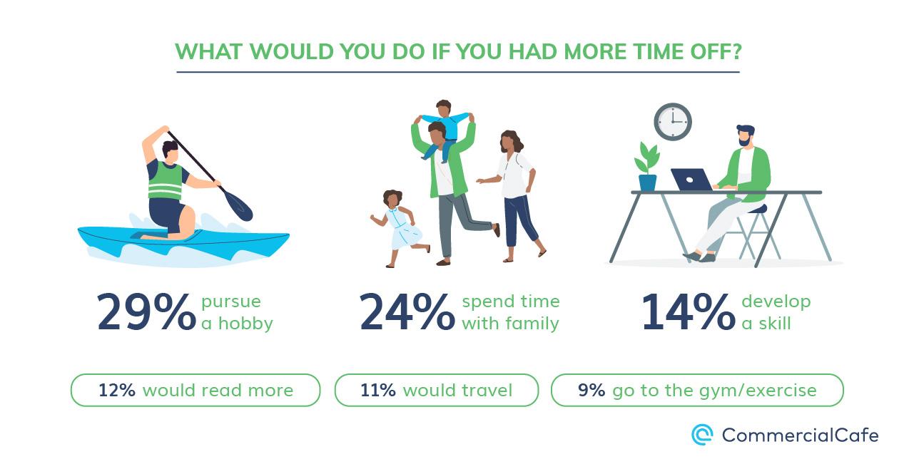 Work-Life Balance Free Time