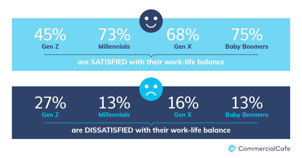 Work Life Balance Satisfaction