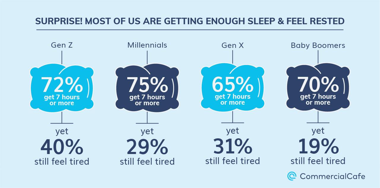 Work Life Balance Sleep
