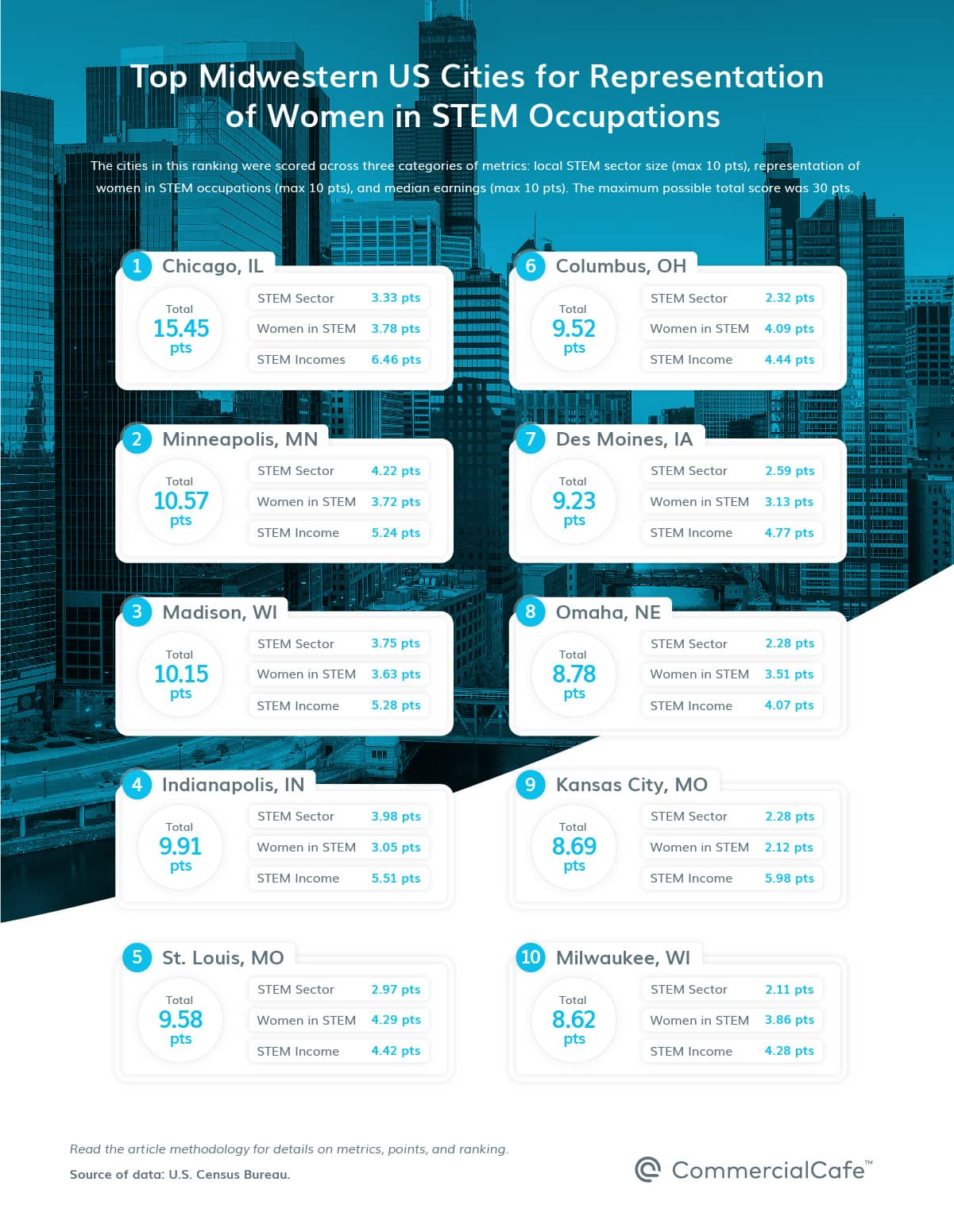 top 10 top midwest us cities by representation of women in stem 2021