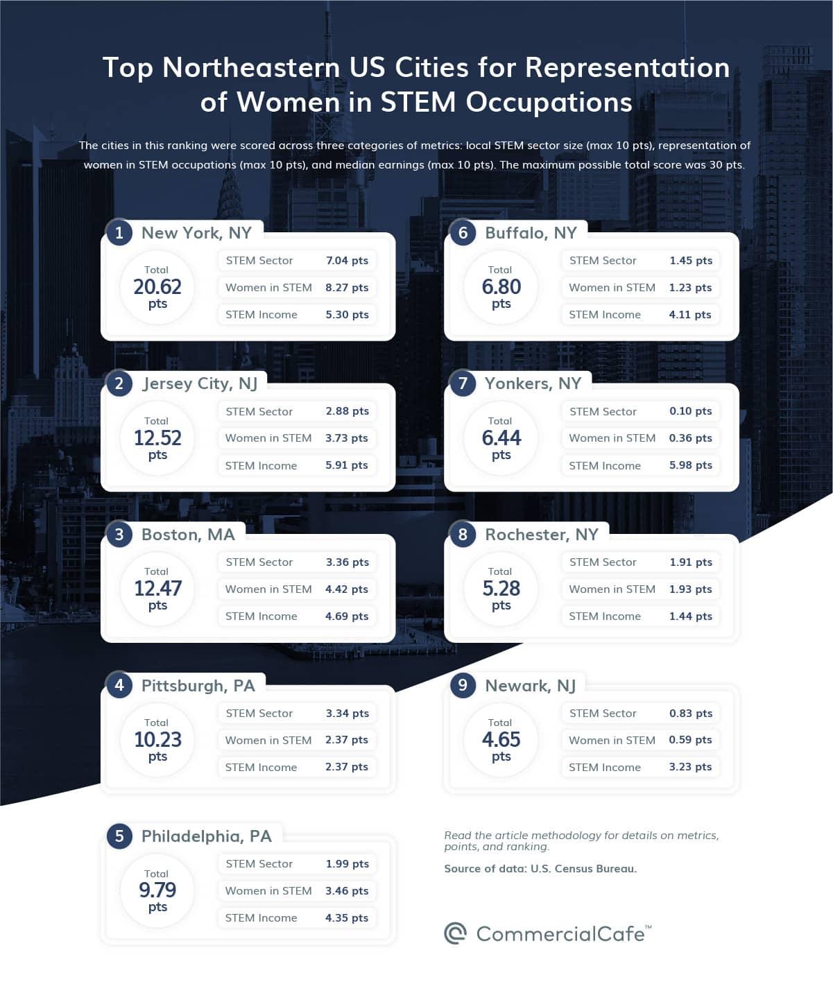 top 10 top northeast us cities by representation of women in stem 2021