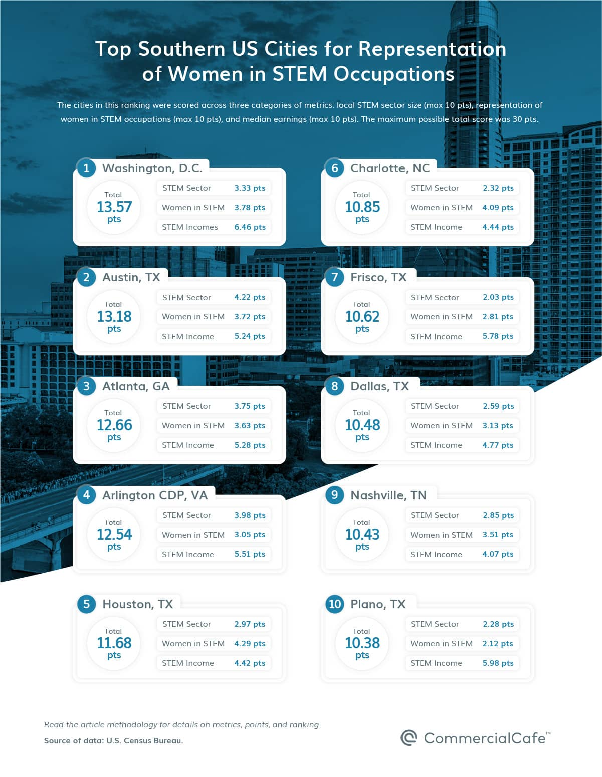 top 10 top south us cities by representation of women in stem 2021