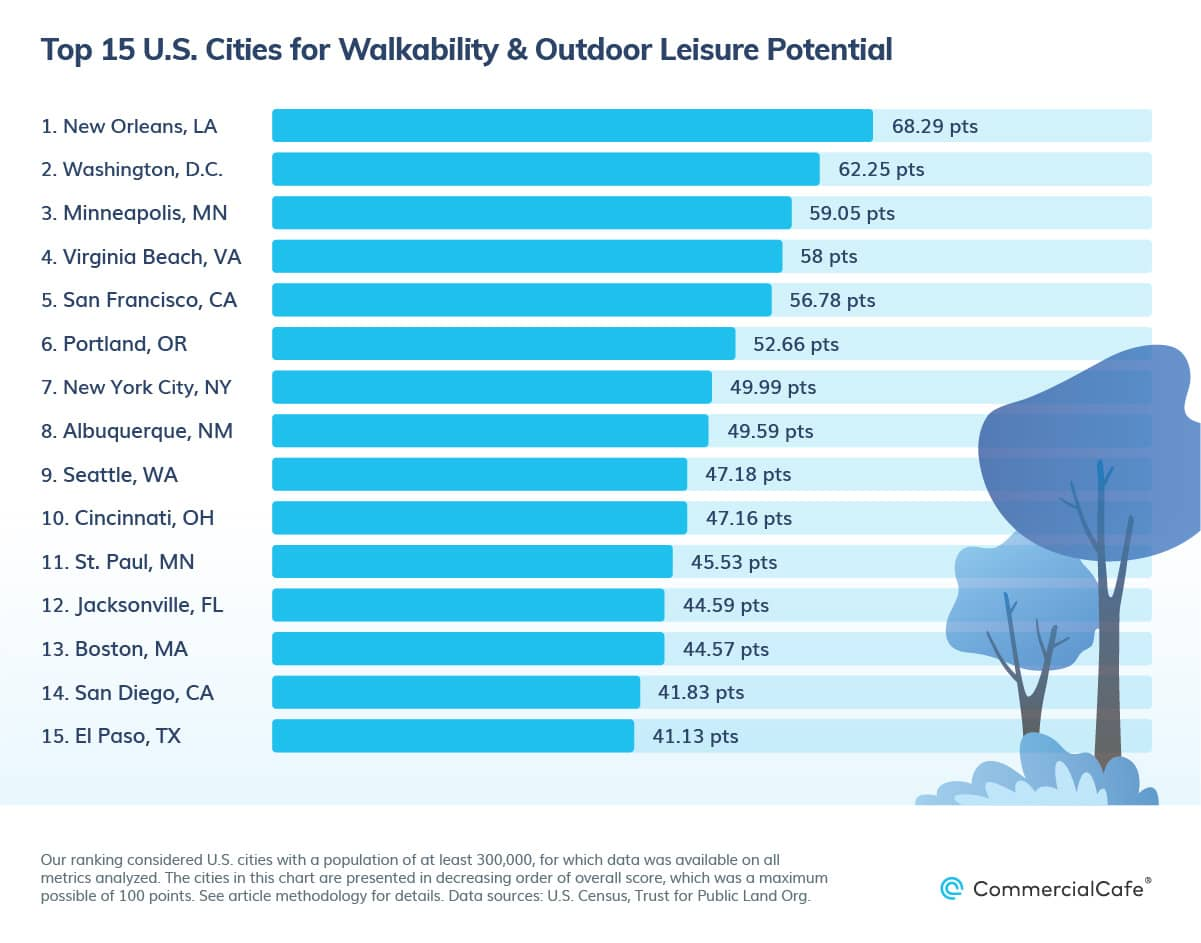 top 15 us cities for public parks and walkability 2021