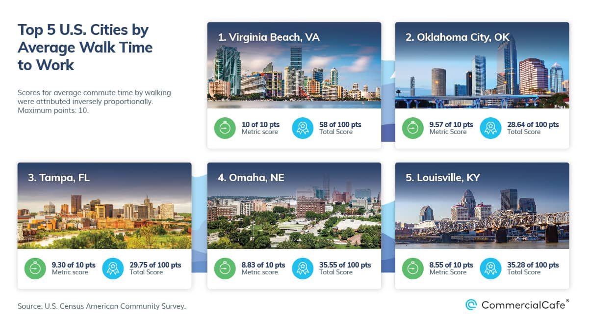 top 5 us cities by average walk time to work 2021
