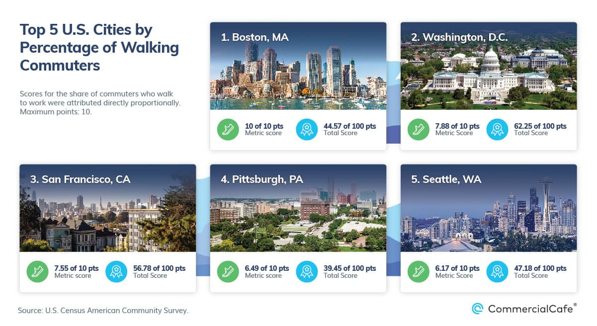 top 5 us cities with most walking commuters 2021