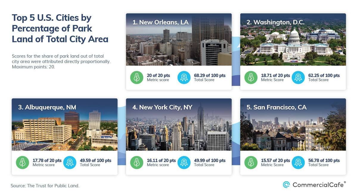top 5 us cities by park area ratio 2021
