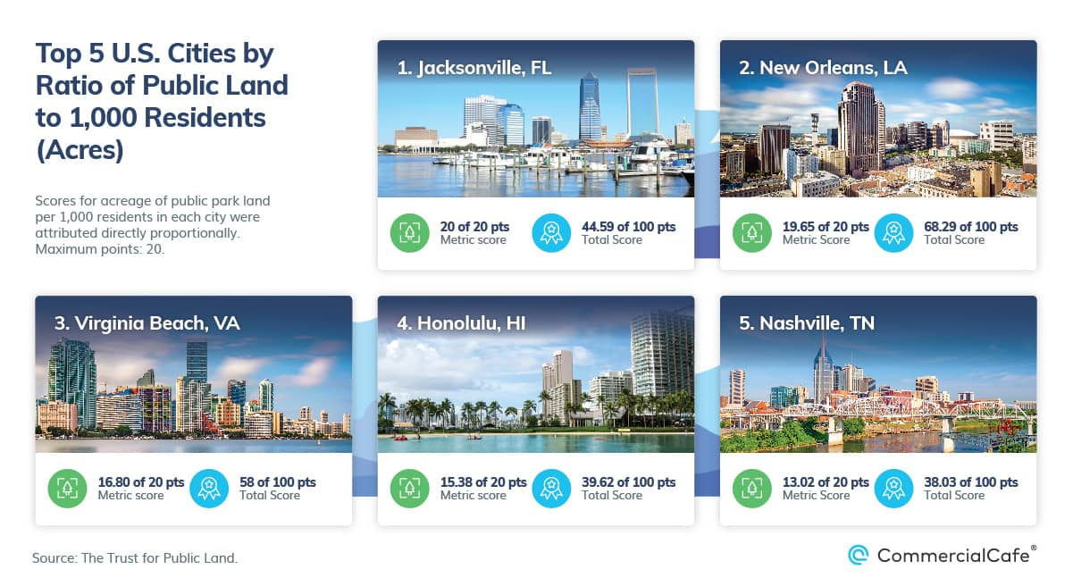 top 5 us cities by park land per 1000 residents 2021