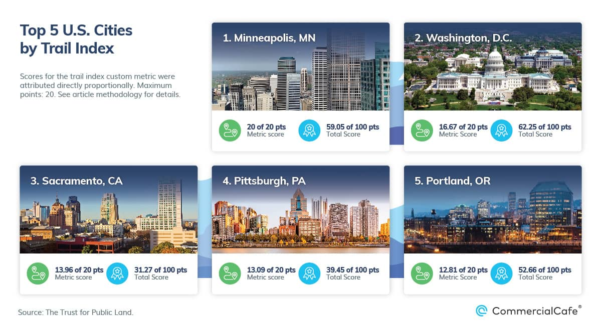 top 5 us cities for outdoor recreation by trail index 2021