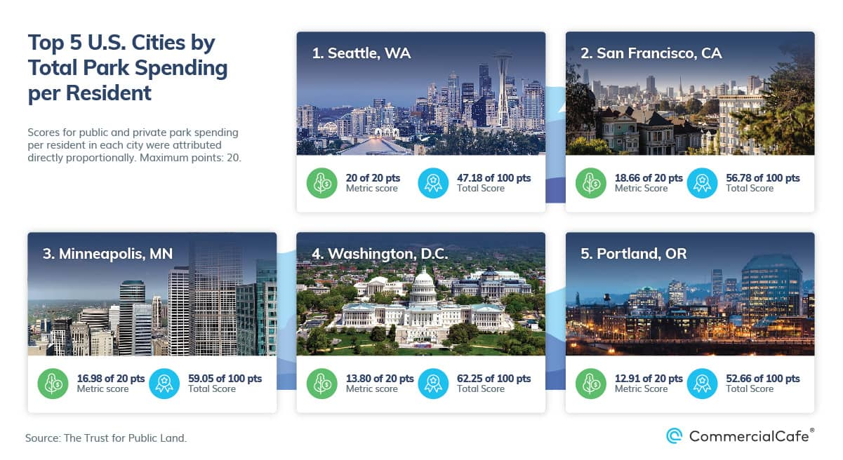 top 5 us cities by park spending per resident 2021