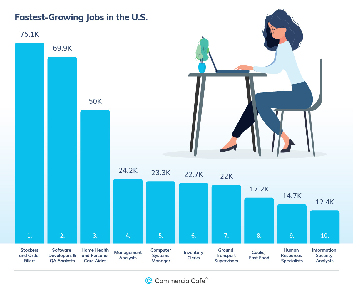 Fastest Growing Jobs 2020