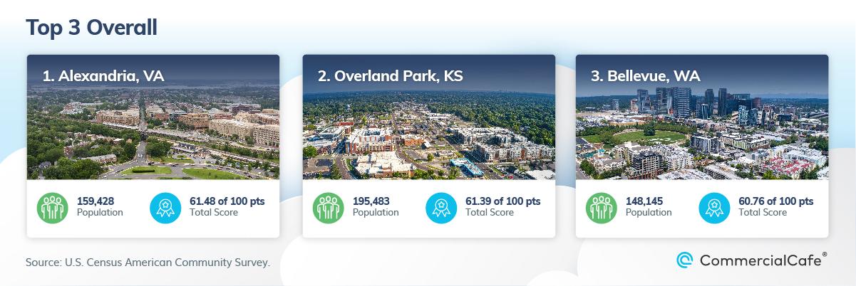 Top 3 Cities