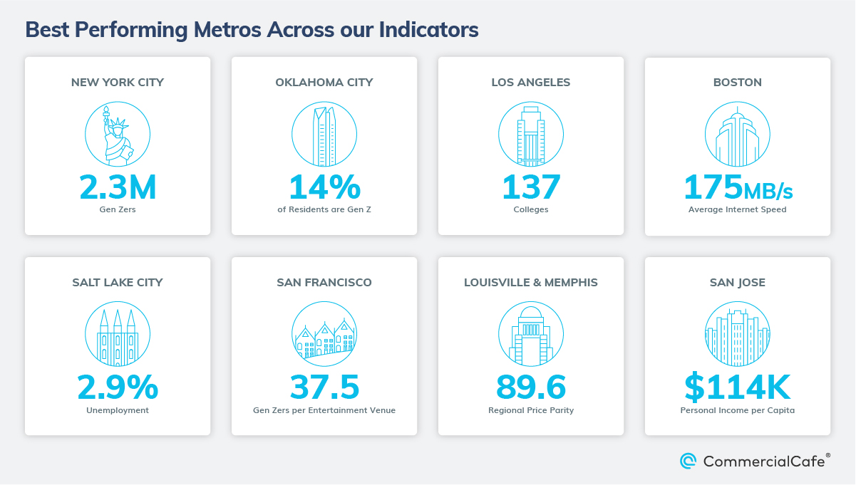 Some metros, such as Los Angeles, San Francisco, San Jose and Salt Lake City, fared well in one metric but did not make the top 10 best metros for Gen Z
