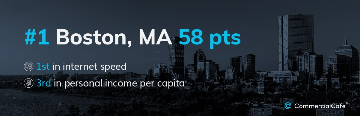 Boston was ranked the best metro for Gen Zers, thanks to its internet speed and personal income per capita