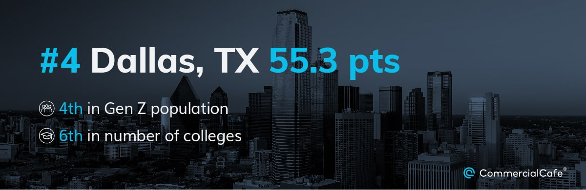 Three Dallas metros made it into the top 10, with Dallas leading at #4 thanks to its Gen Z population and colleges