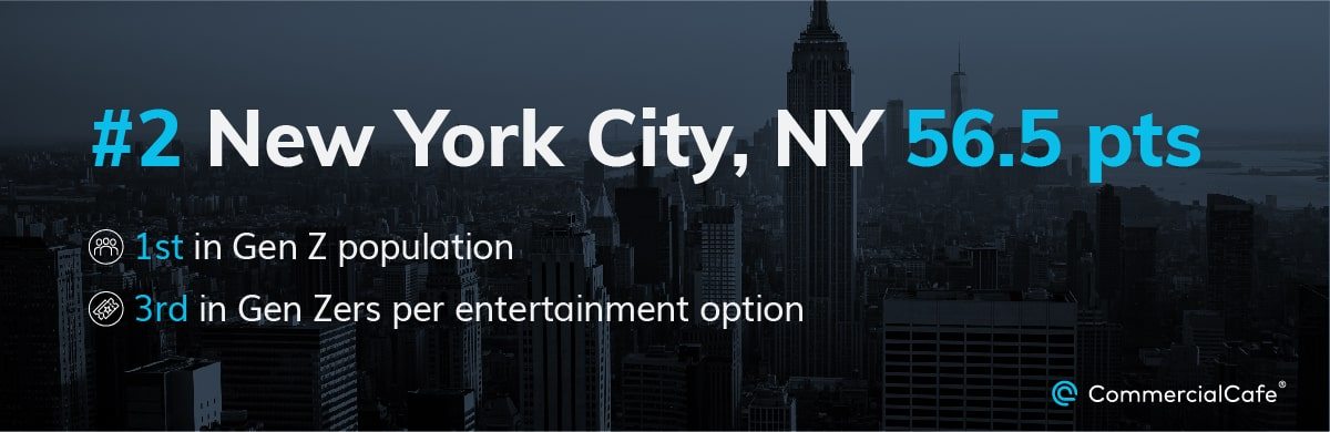NYC reached second place thanks to the large number of Gen Zers in the metro and its entertainment options.