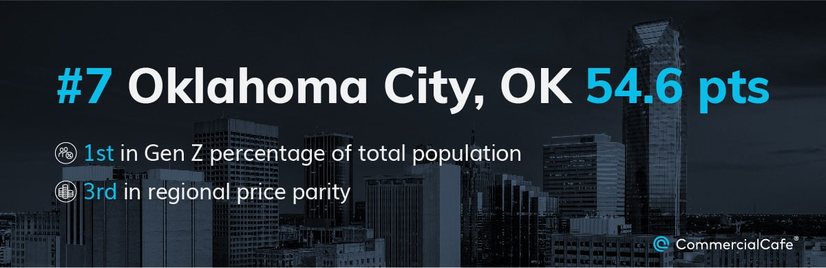 Smaller metros such as Oklahoma City might be great for Gen Zers thanks to their affordability, as proven by the large Gen Z percentage