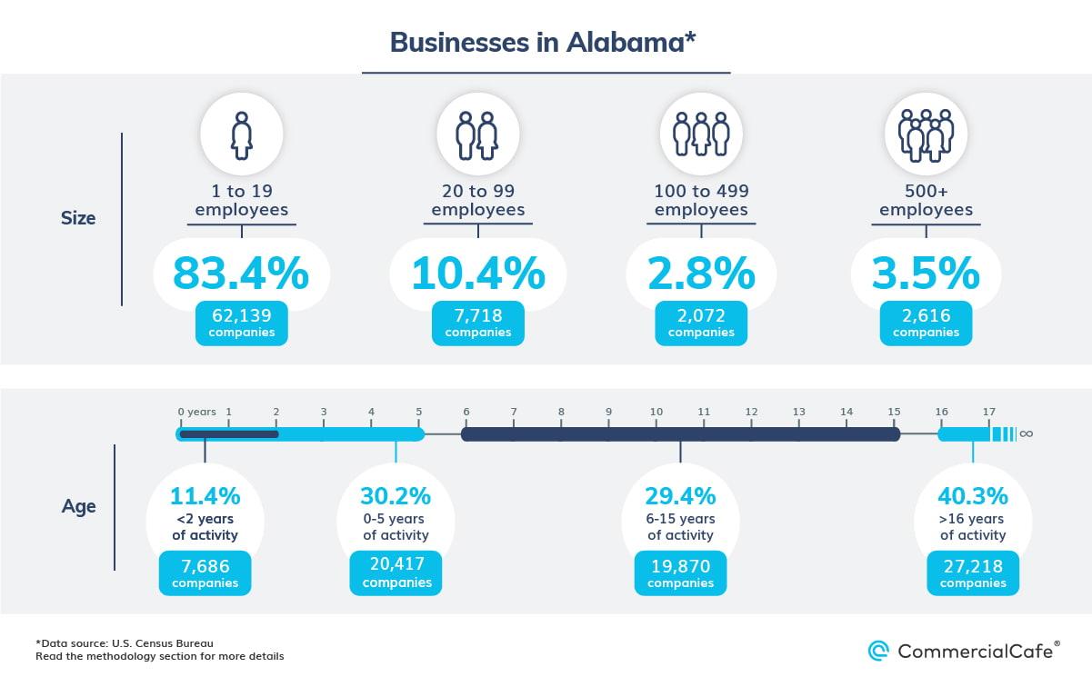Alabama business landscape