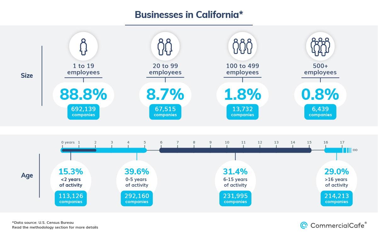 business landscape California