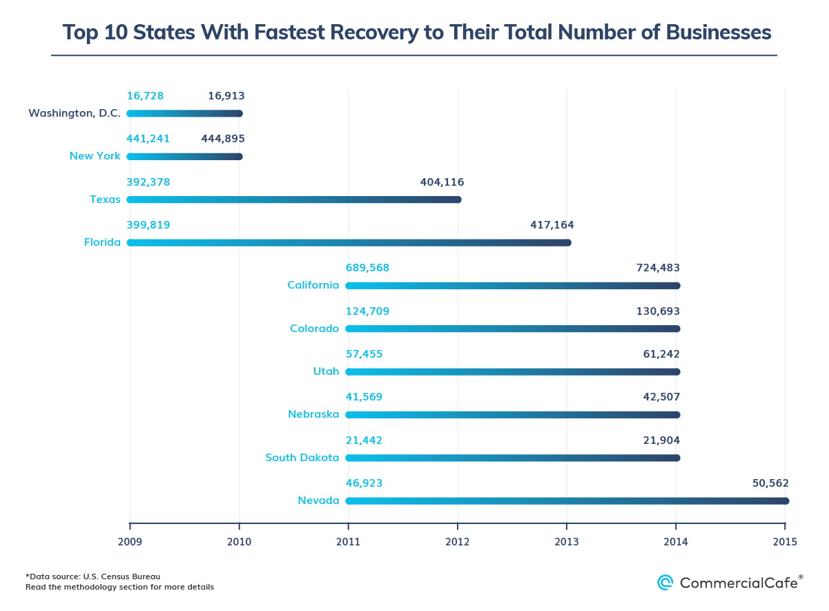 fastest recovering states for active businesses