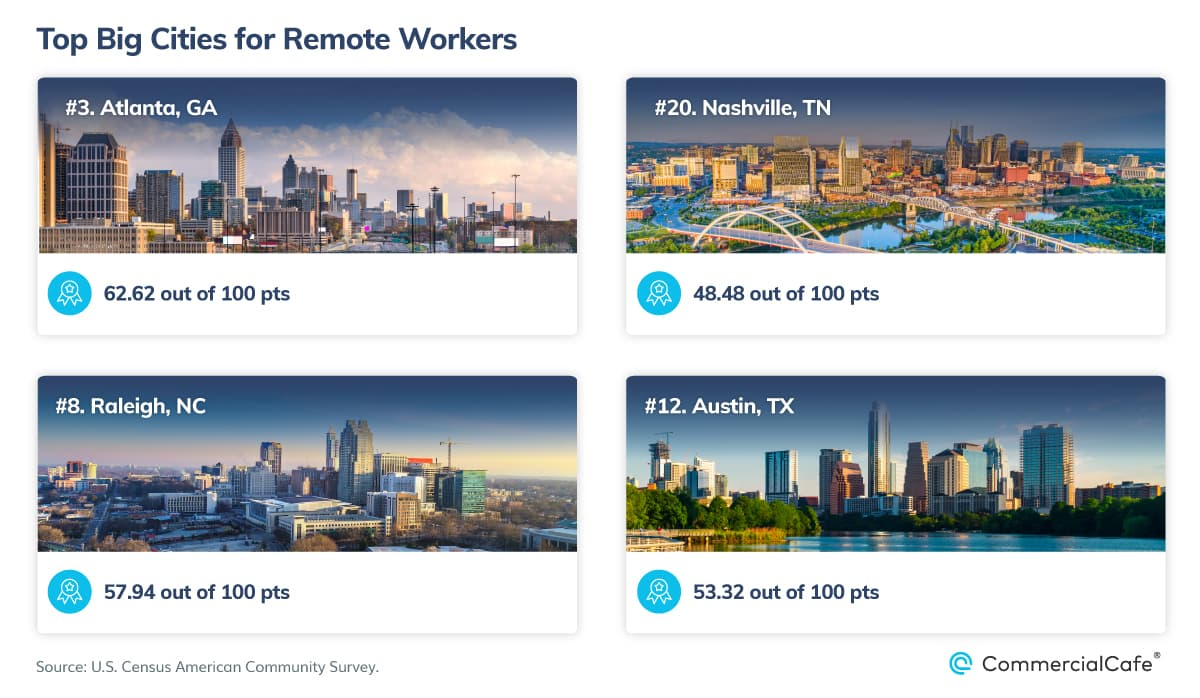 Top Big Cities for Working Remotely