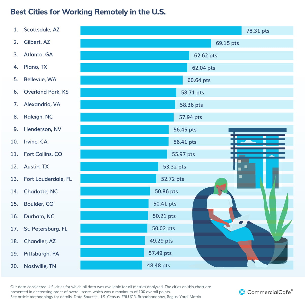 Top Cities for Working Remotely