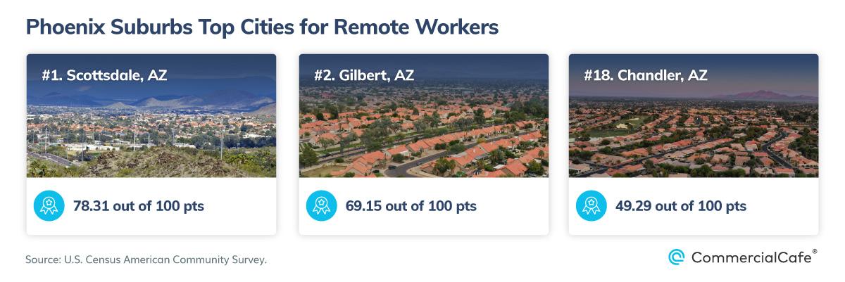 Working Remote Phoenix