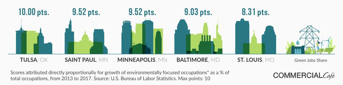 greenest cities in america 2019 green jobs