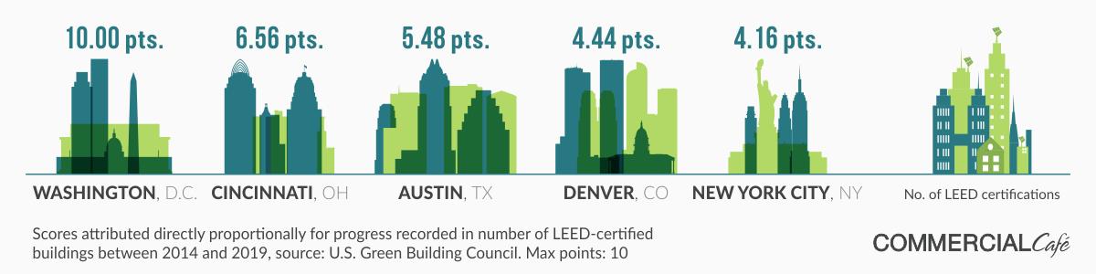 greenest cities in america 2019 number of leed certifications