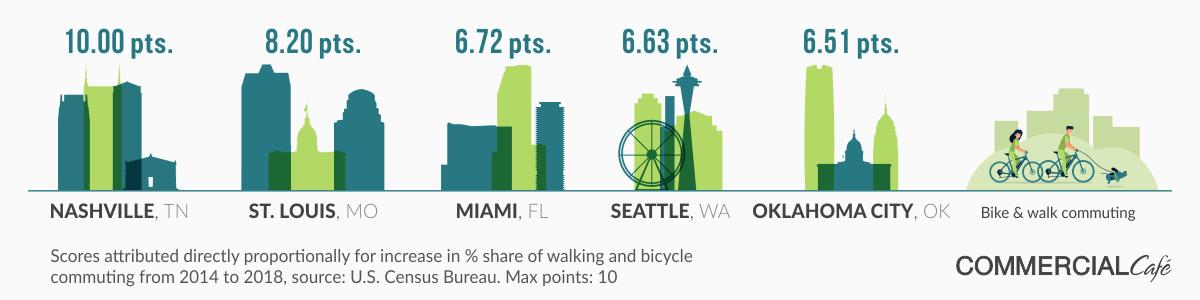 greenest cities in america 2019 walking biking commuting