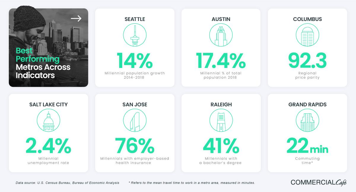 Best metros across indicators