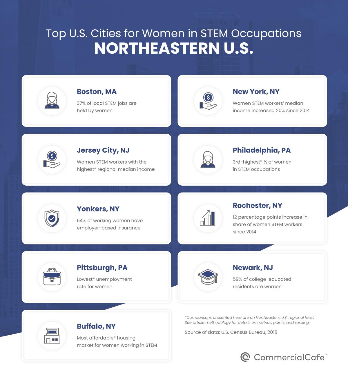 top u.s. cities for women working in stem northeastern us